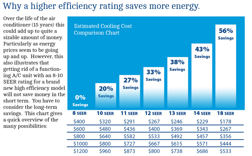 Why Ultra High Efficiency Systems save you money