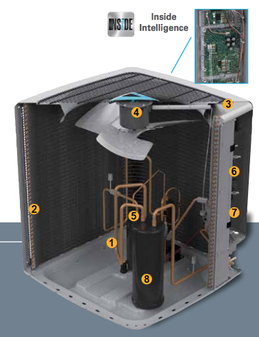 Daikin Inside Intelligence