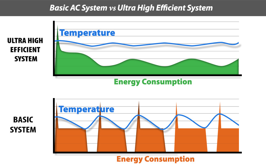 Ultra High Efficient System vs Basic HVAC System